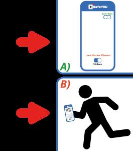 A) Du-kvitterer-ved-at-trykke-pa-OK. Nedtaelling starter forfra. B) Ved manglende kvittering bliver din backup ojeblikkeligt notificeret